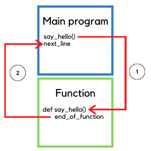 How does a Python function work?